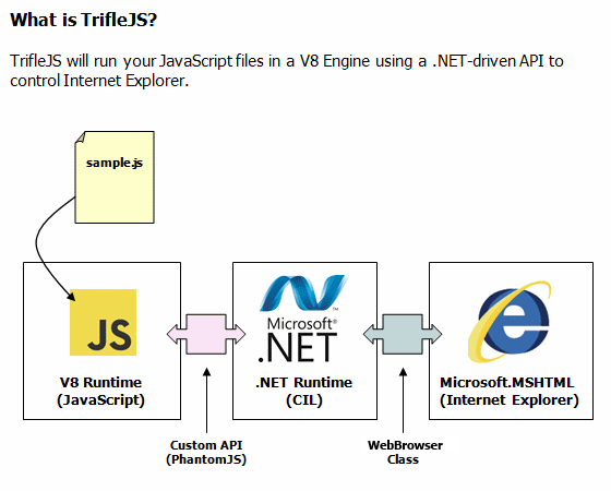 trifleJS: Headless automation for Internet Explorer