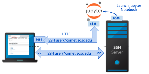 connection over HTTP