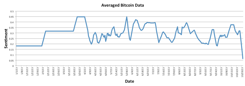 Bitcoin Sentiment data after a filter was applied.