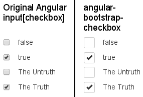 angular-bootstrap-checkbox