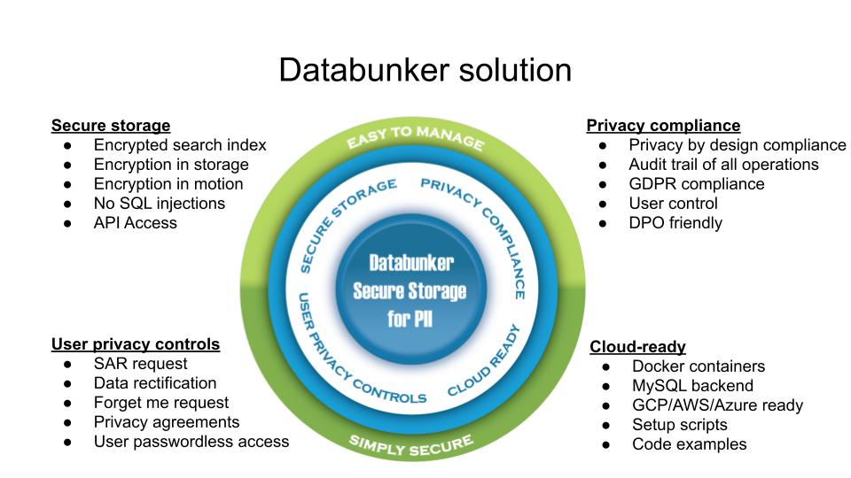 Databunker solution