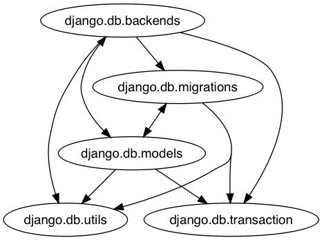 Graph of django.db package.