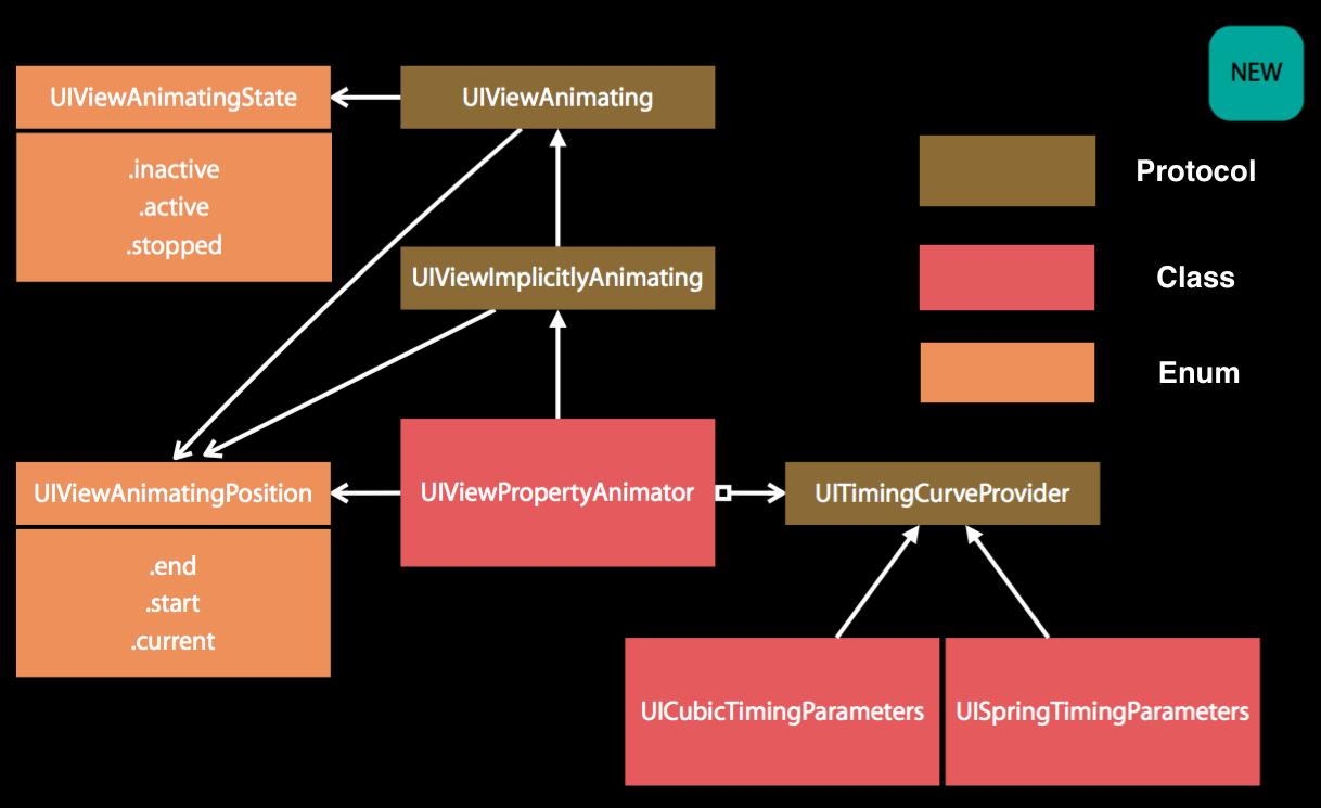 交互动画 API