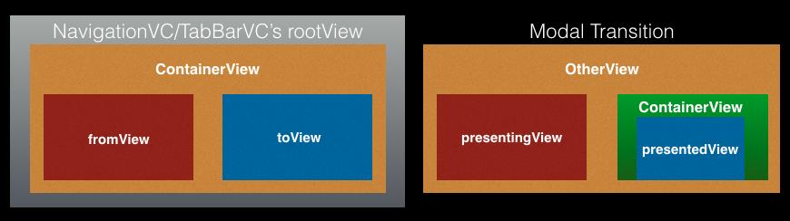ContainerVC VS Modal
