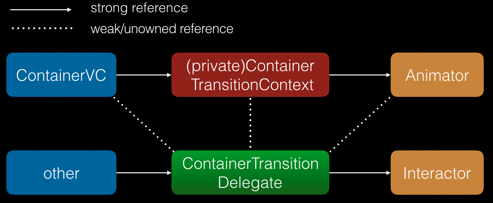 Reference in Transition with Interactor