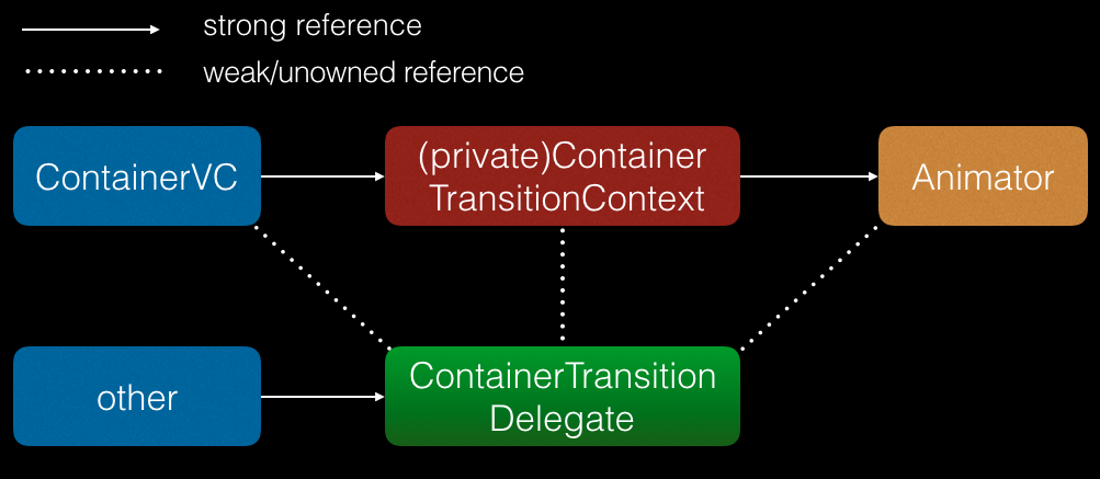 Reference in Transition