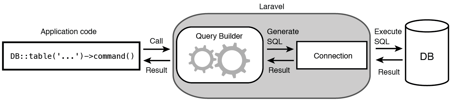 Executing database operations using Query Builder