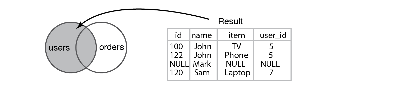 "Result of running a Left Join query between the ""users"" and ""orders"" tables"