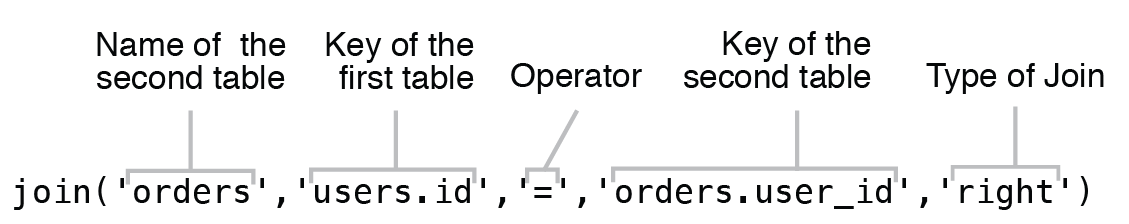 "Using fifth argument of ""join"" operator for custom type of Join query"