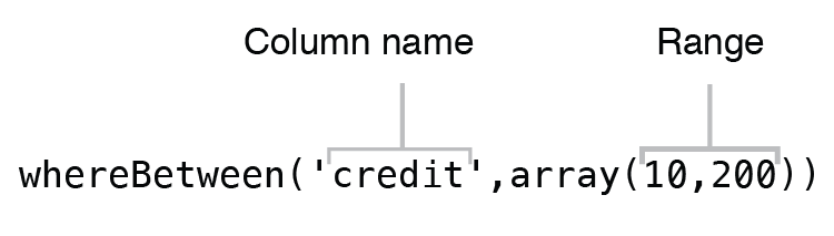 "Syntax of ""whereBetween"" operator"
