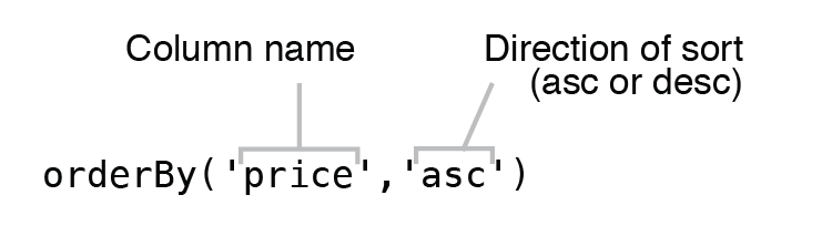 """Syntax of """"orderBy"""" operator used to sort data"""