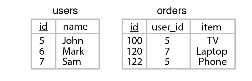 Contents of two sample tables