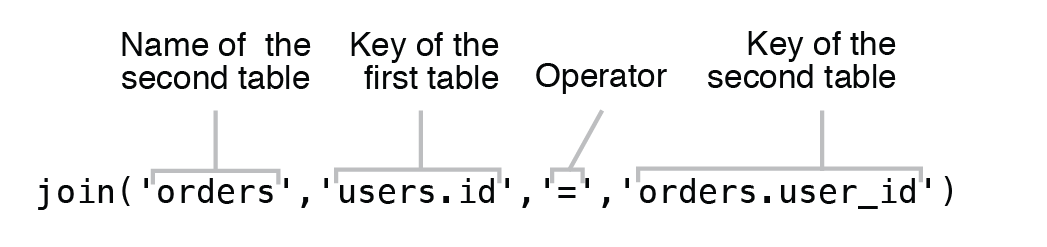 Syntax of Inner Join