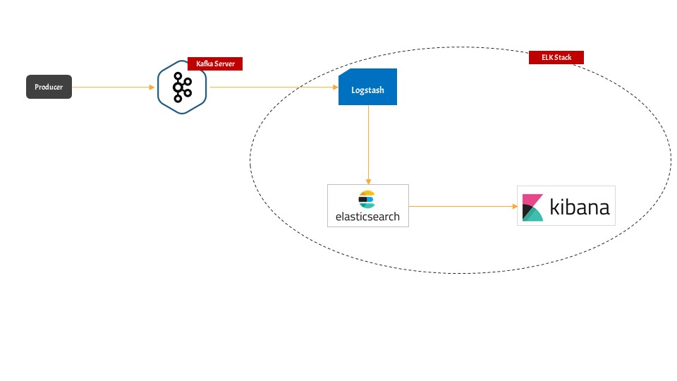 kafka-elasticsearch-data-pipeline-architecture