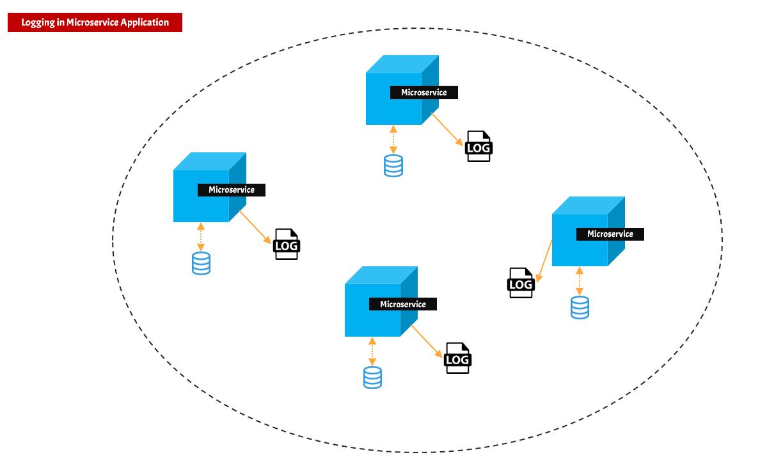 Microservice application logging