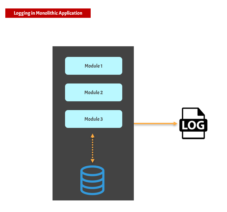 Monolithic application logging