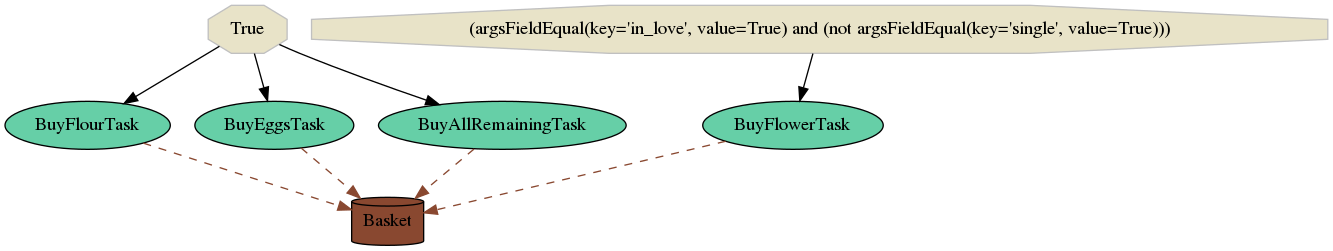 GitHub - selinon/selinon: An advanced distributed task flow
