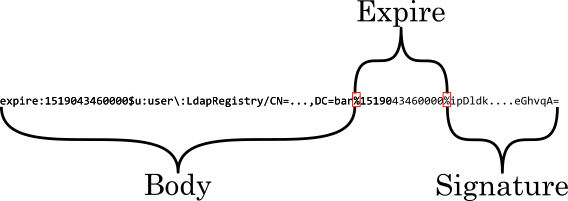 Structure of a LTPA2 token · sephiroth-j/spring-security