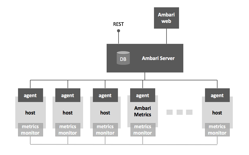 Architecture cloudbreak 161 ambari provides an intuitive easy to use hadoop management web ui backed by its restful apis malvernweather Images