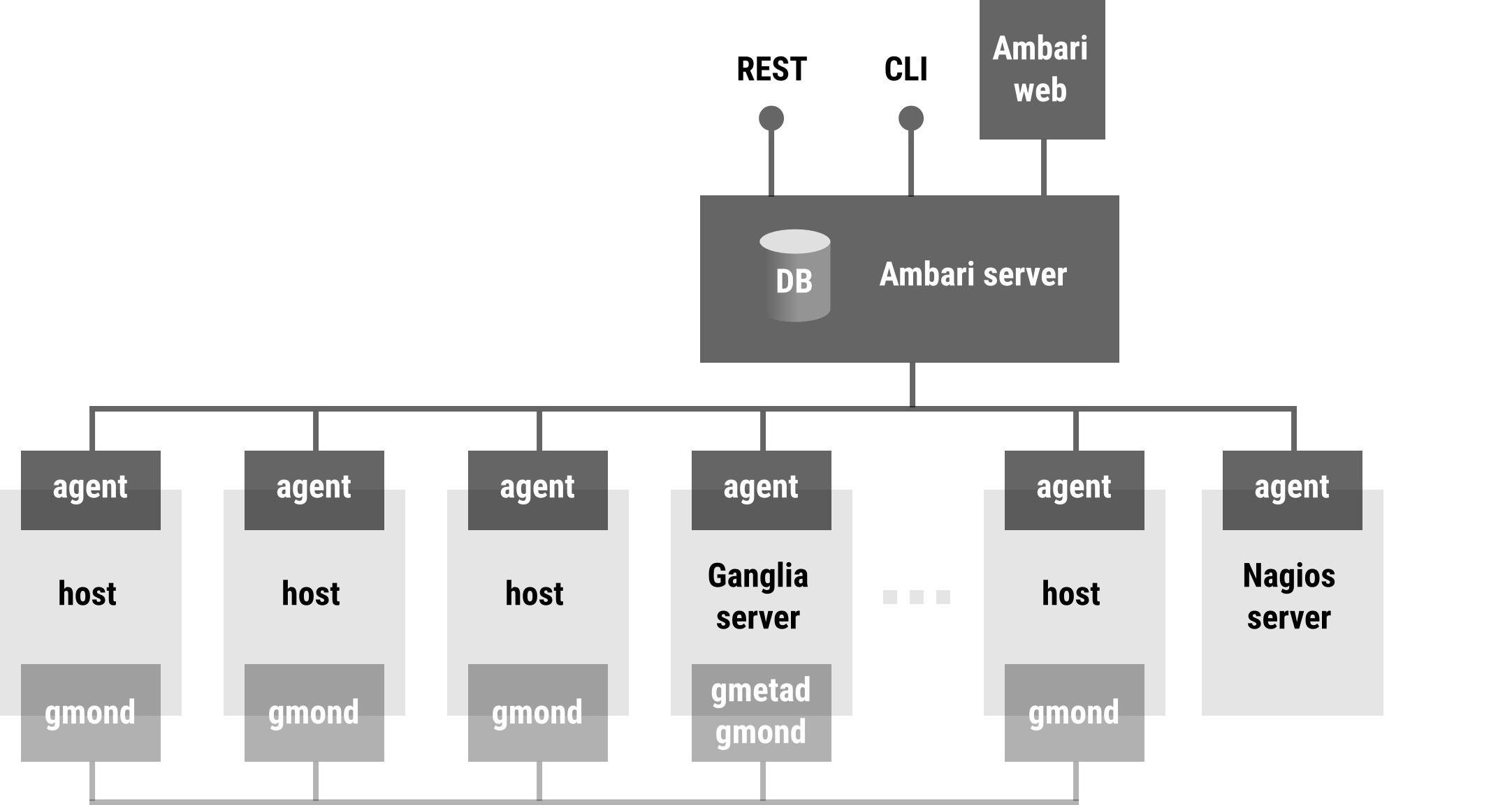 https://raw.githubusercontent.com/sequenceiq/periscope/master/docs/images/ambari-overview.png
