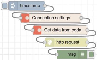 node-red-contrib-coda-io - npm
