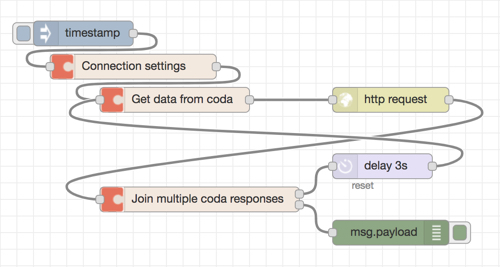 Example of a flow with a loop using the multiple requests nodes