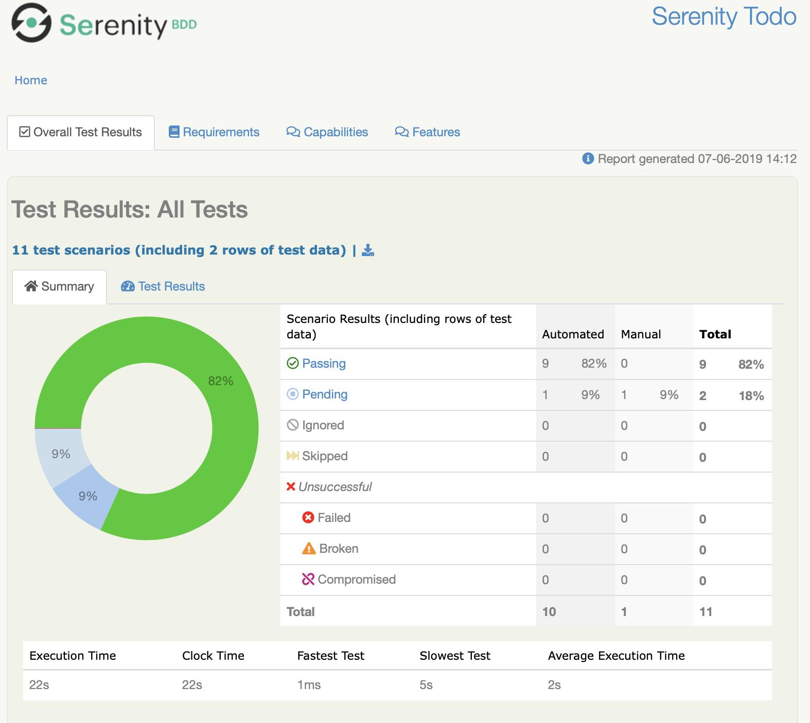 Serenity Test Summary