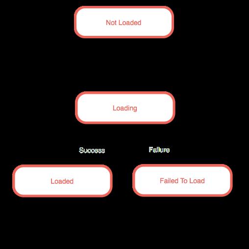 资源加载状态流程
