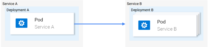 图2. Kubernetes中的网络流量
