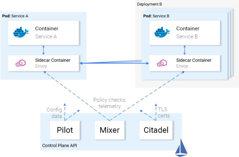 图4.与数据平面相关的控制平面