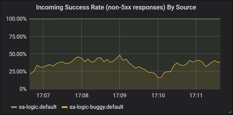 图20. sa逻辑服务版本的成功率