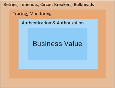 图1.微服务的形式构成
