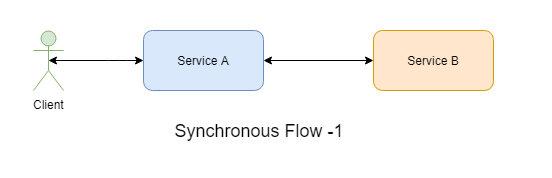 sync flow