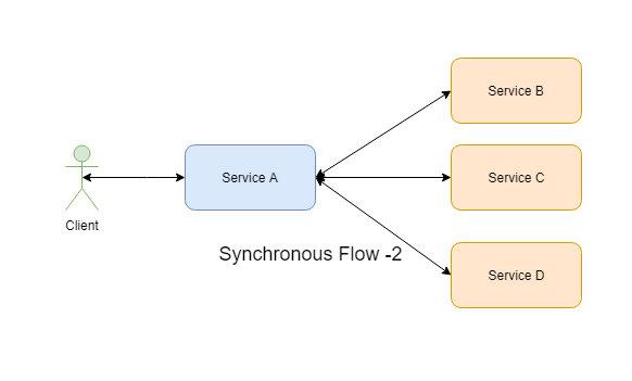 sync flow2