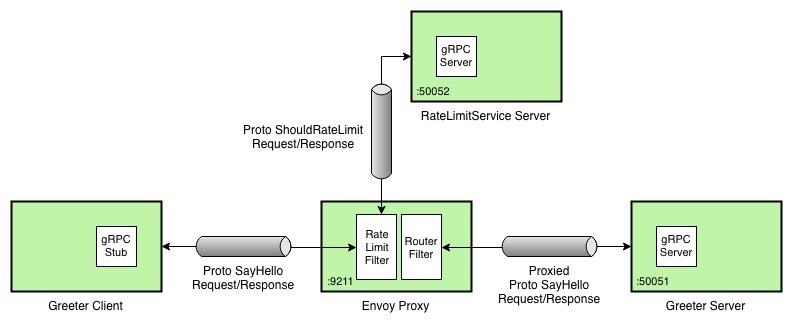 envoy proxy