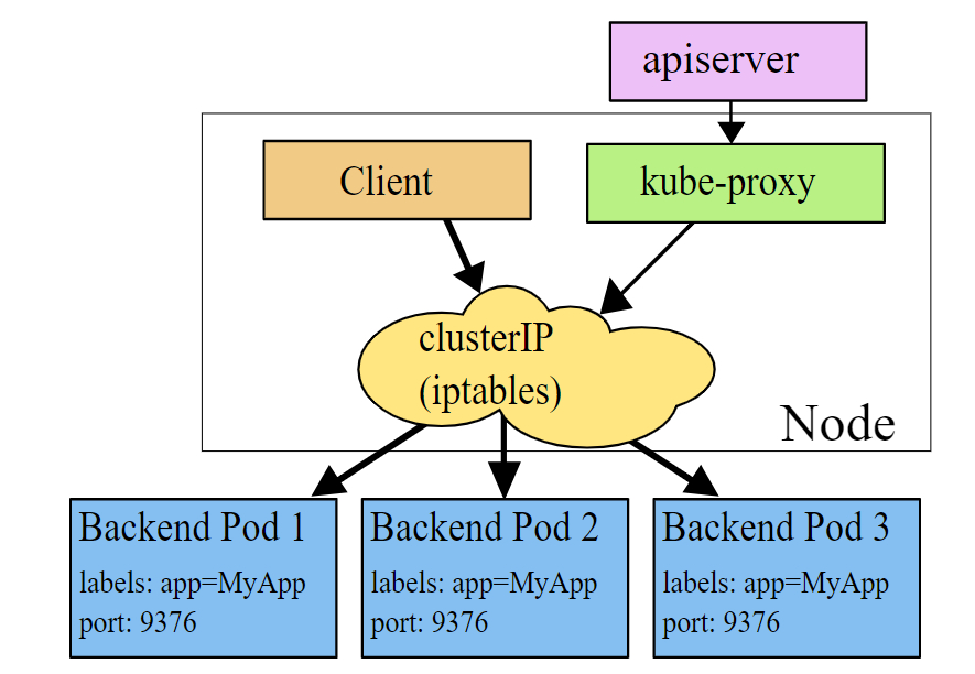 Kube-proxy iptables模式