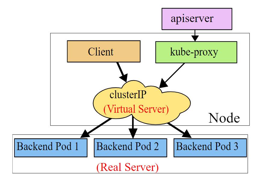 Kube-proxy ipvs模式