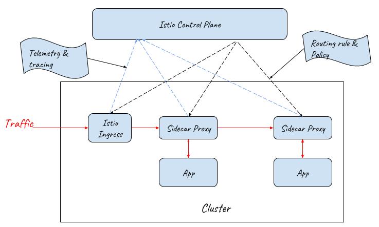 采用 Istio Ingress Gateway作为服务网格的流量入口
