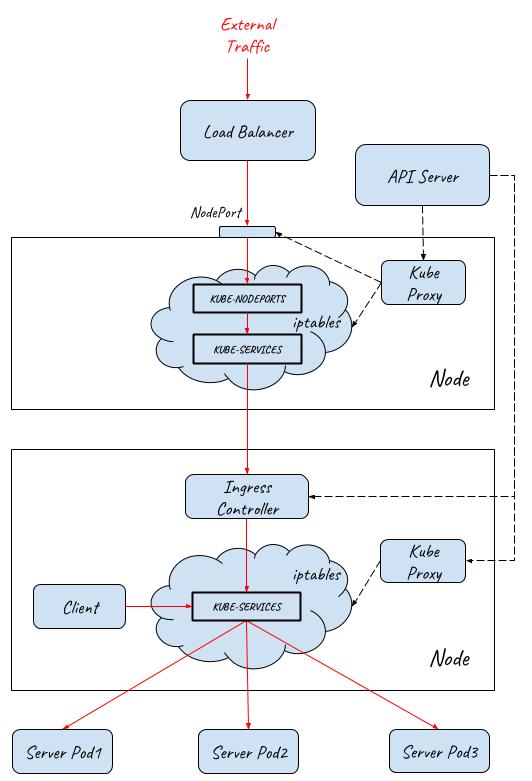 采用Ingress, NodePortal和LoadBalancer提供外部流量入口的实现原理