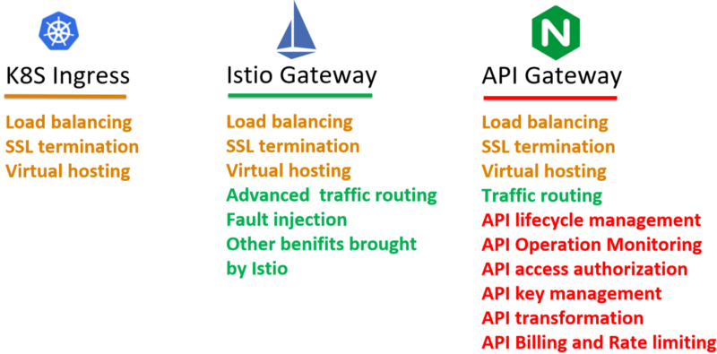 Kubernetes ingress, Istio gateway and API gateway的功能对比