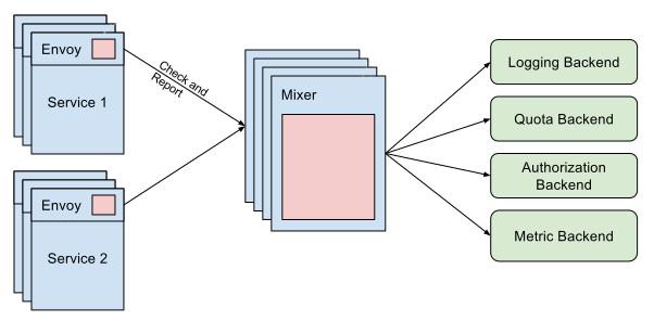 istio-mixer-diagram