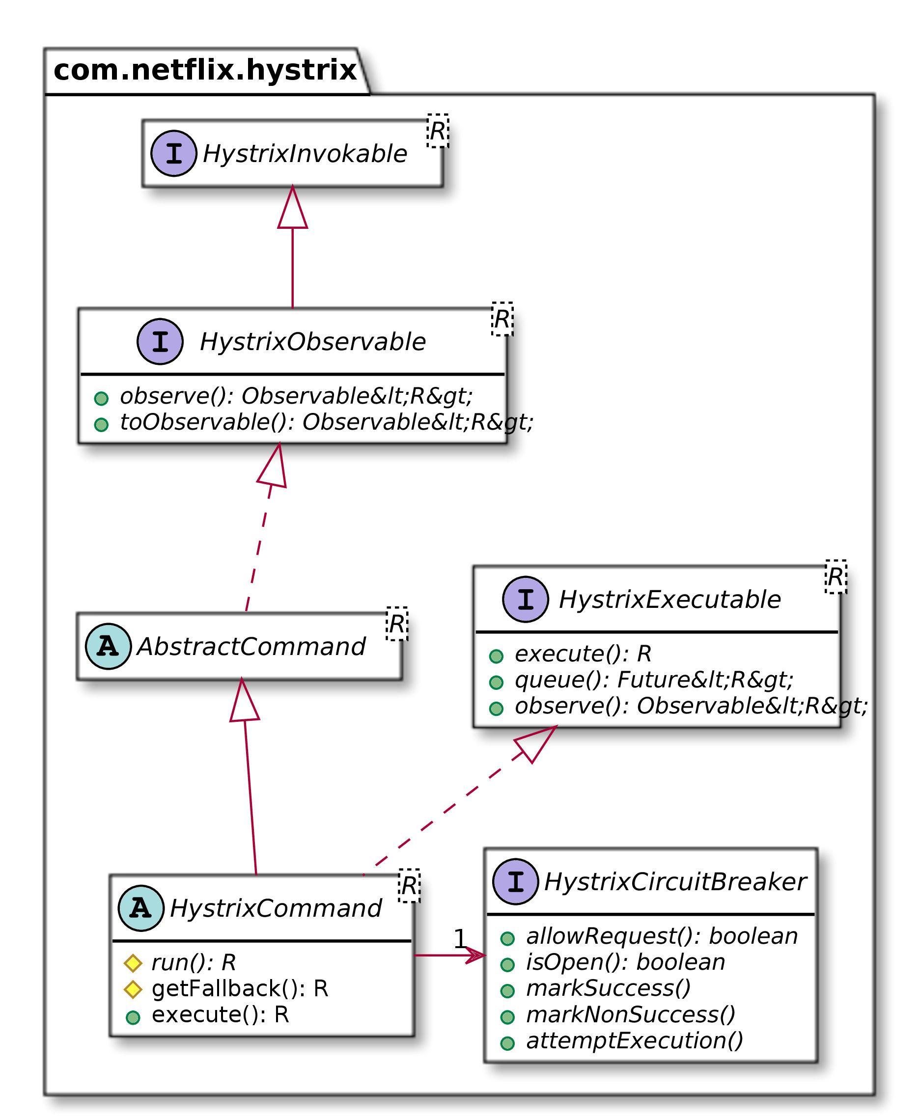 hystrix-class-diagram.jpg
