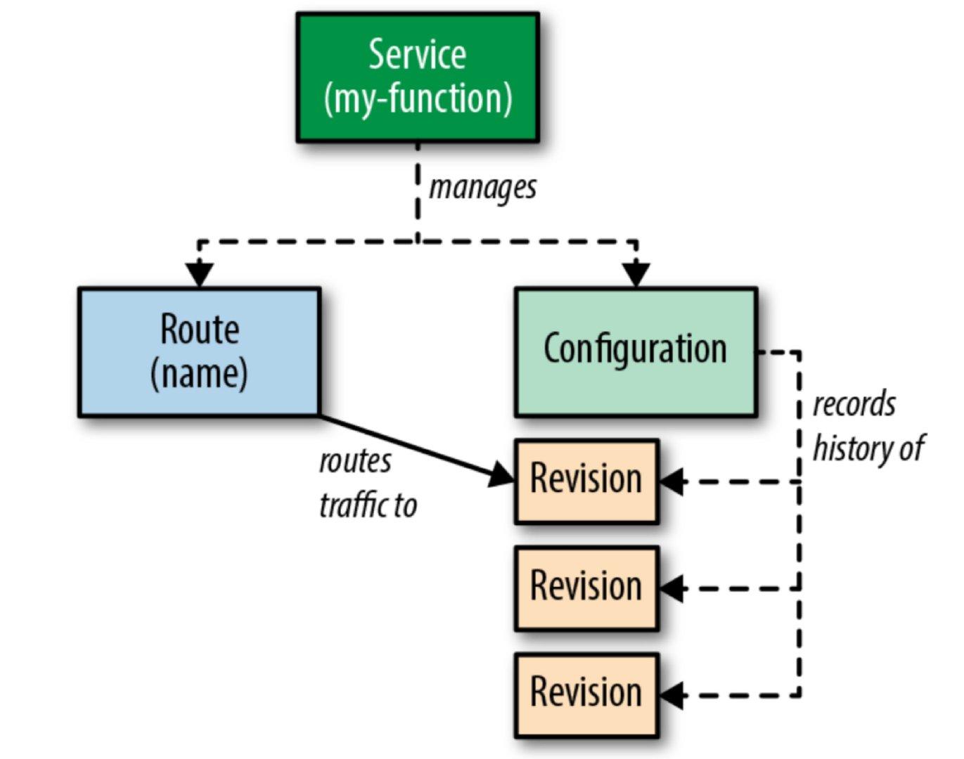 Serving Object Model