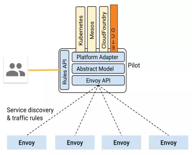 Istio Pilot架构图