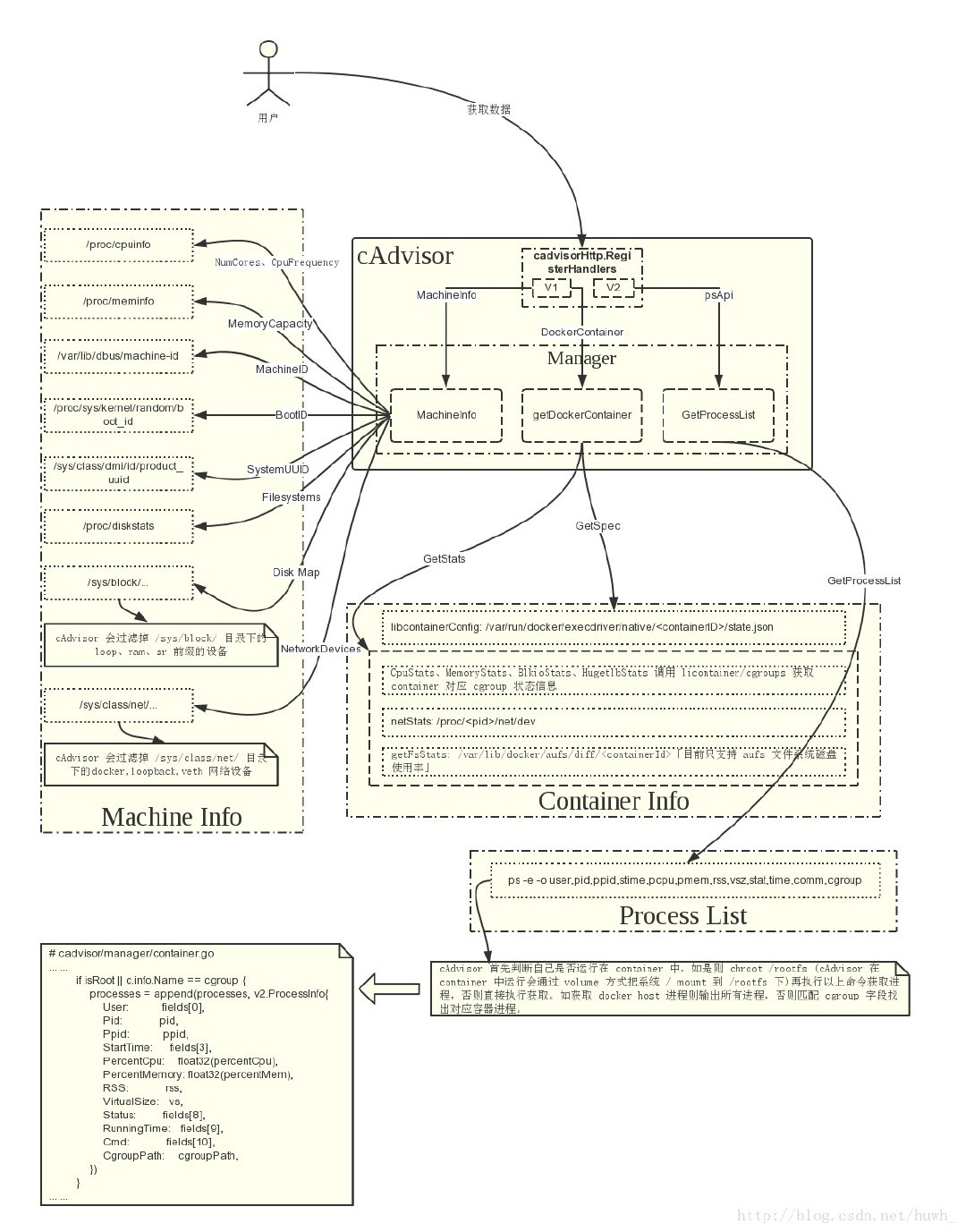 Prometheus监控Kubernetes系列1——监控框架· Service Mesh|服务网