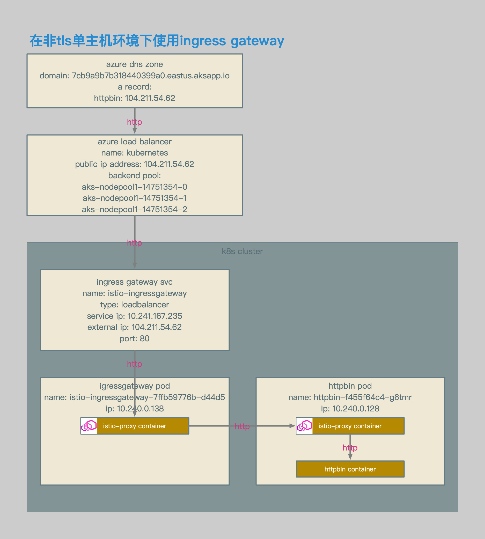 Istio Ingress Gateway中的Envoy配置解析· Service Mesh|服务网格中文社区