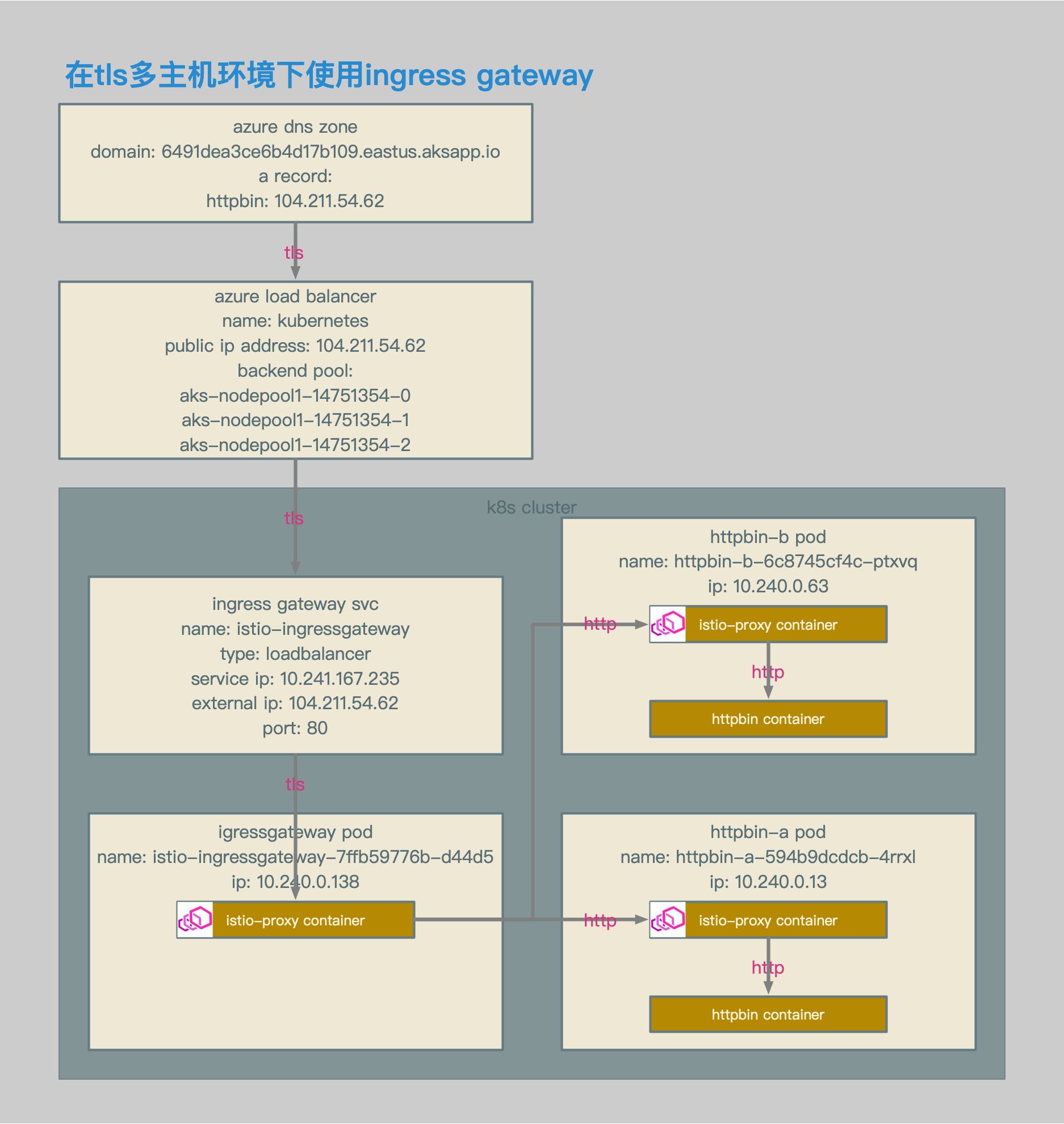 Istio Ingress Gateway中的Envoy配置解析· Service Mesh|服务网