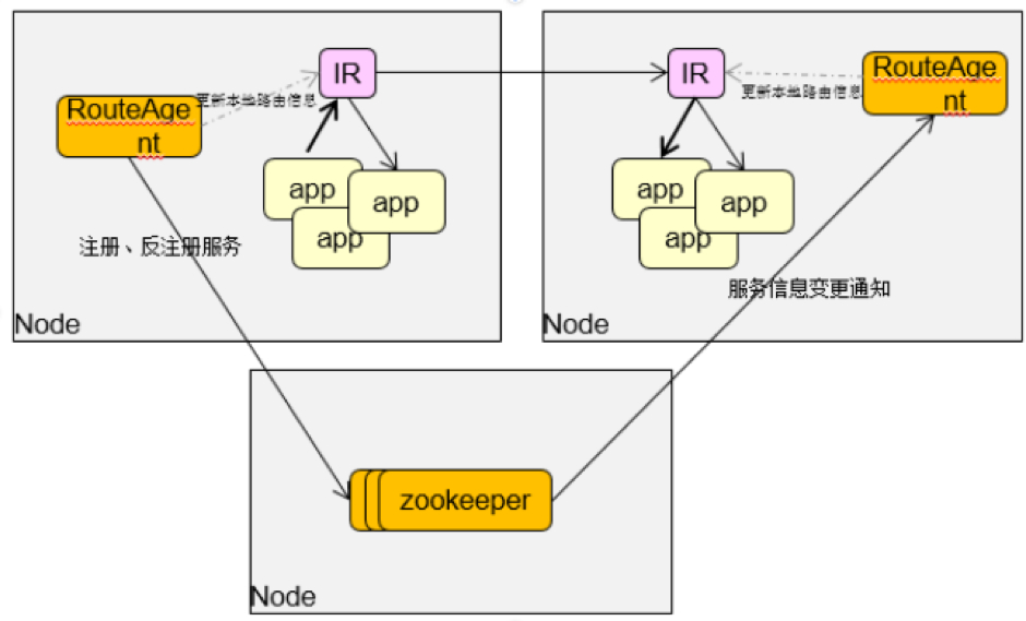 基于NGINX的微服务代理的平台整体架构