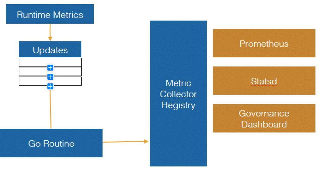 Metric数据上报机制
