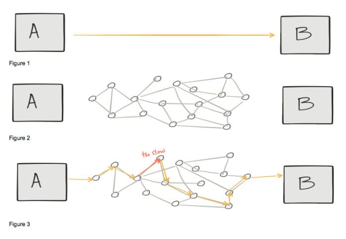 A和B之间的调用关系图
